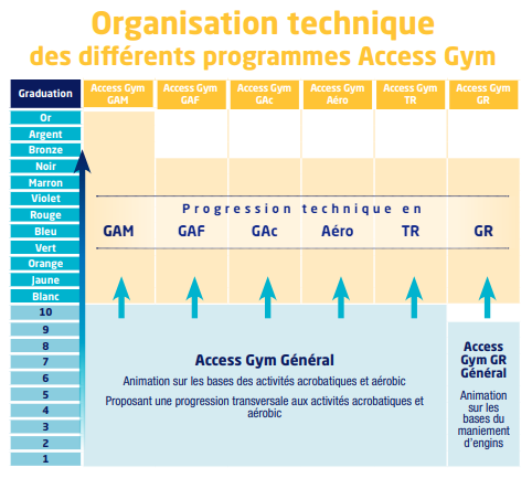 Access gym pourqui ffg